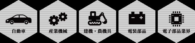 自動車/産業機械/建機・農機具/電装部品/電子部品業界